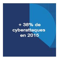 +38% des cyberattaques