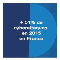 +51% des cyberattaques